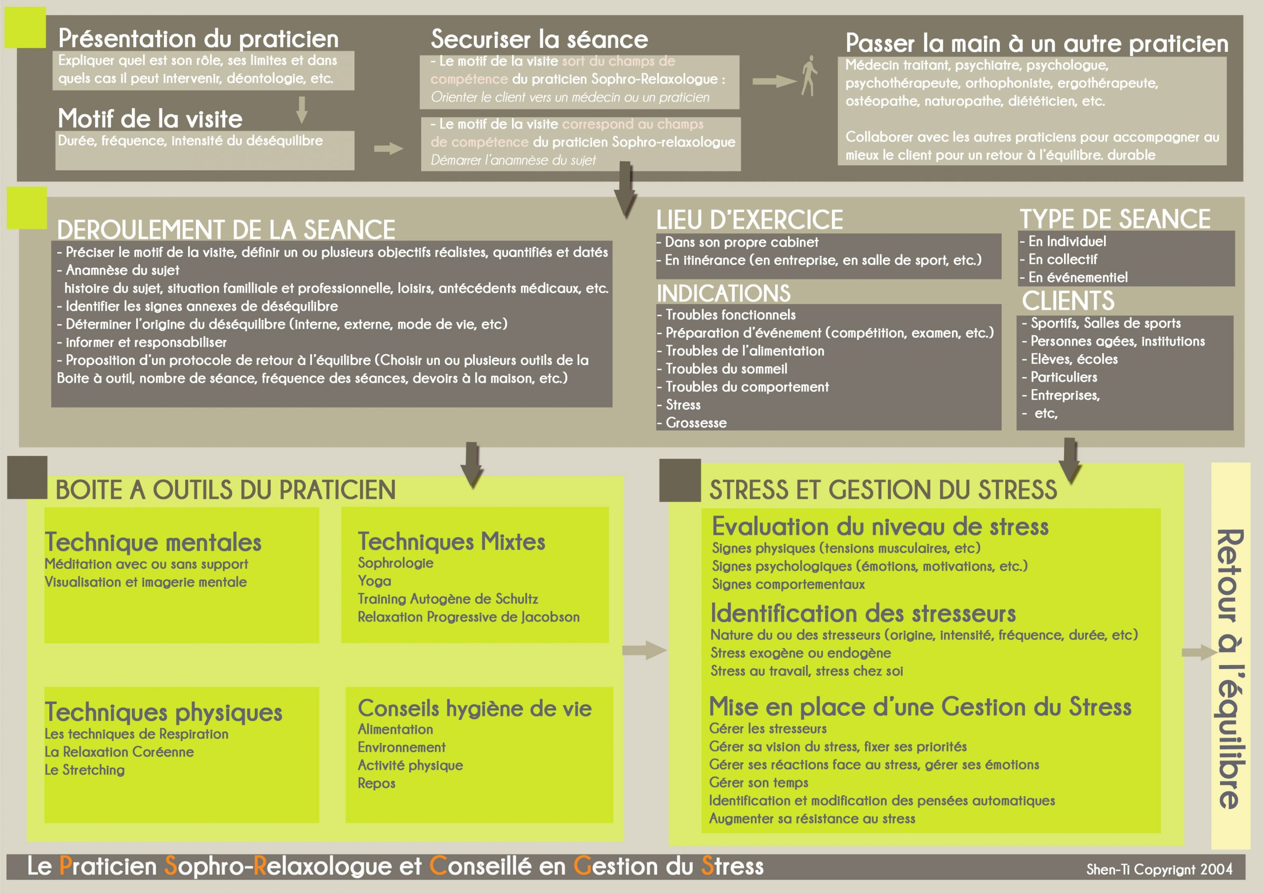formation sophrologie toulouse